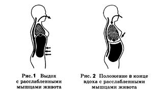 Упражнения для похудения дыхательные