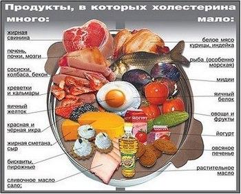 Общий анализ крови норма сахара и холестерина