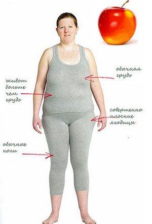 Как похудеть быстро но правильно
